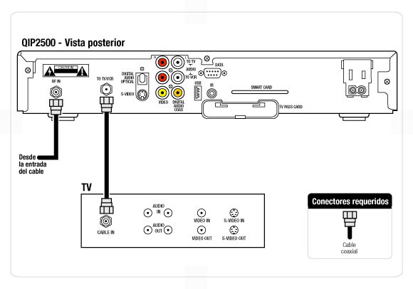 Imagen del diagrama de cableado para un televisor estndar