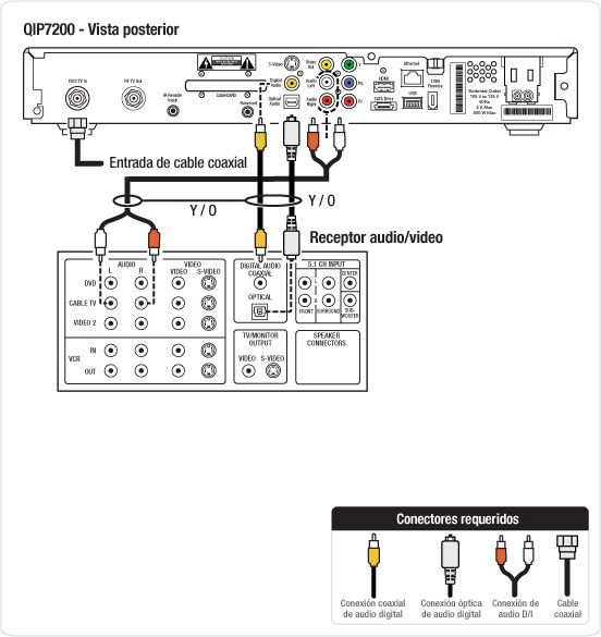 Diagrama de cableado que muestra cmo conectar tu receptor QIP 7200 a un receptor A/V (Audio)
