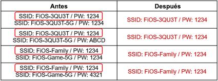 Cuadro de SSID y contraseñas antes y después de activar SON