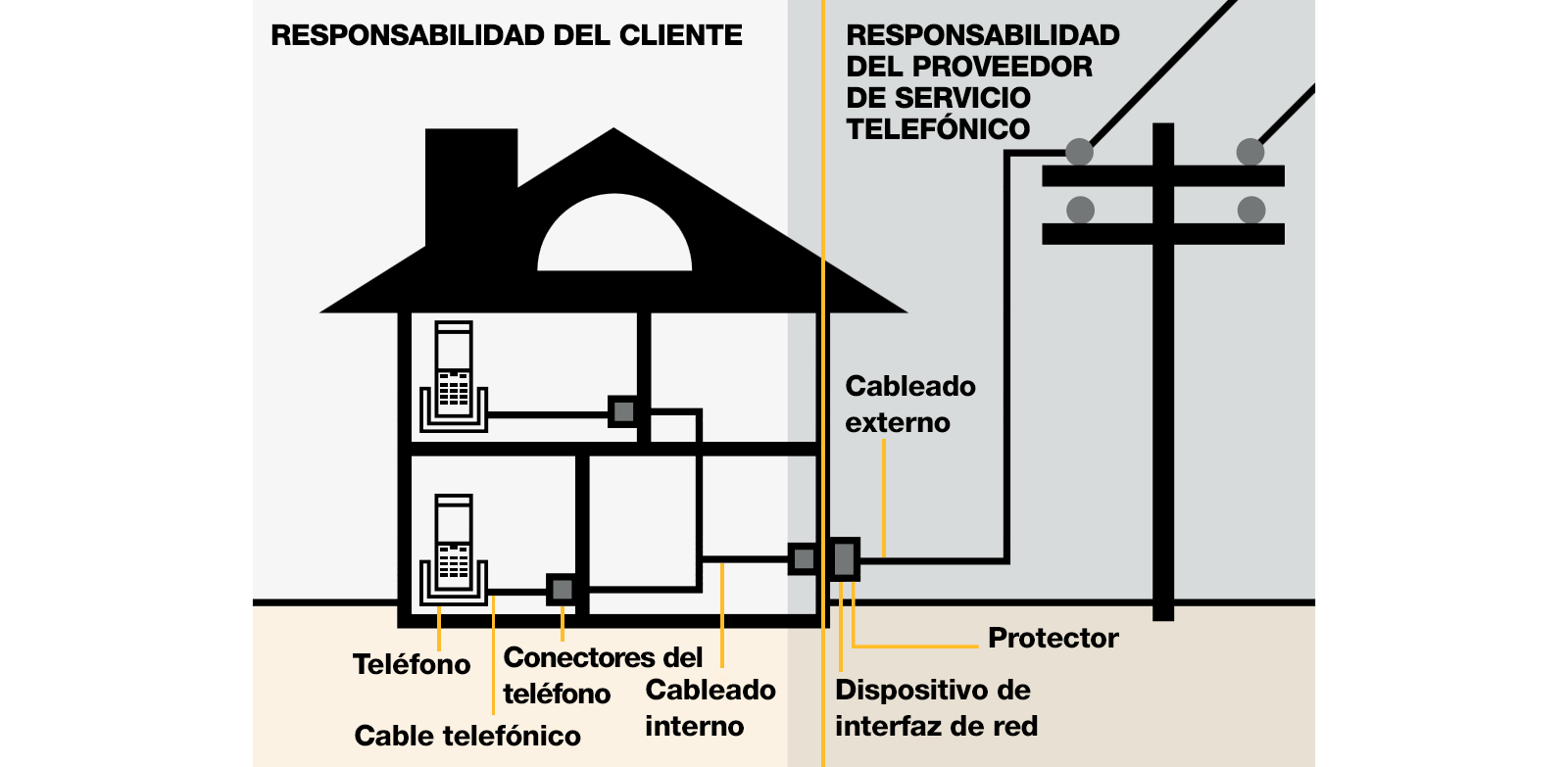 Image showing customer's area of responsibility vs the telephone providers area of responsbility. Generally spreak, the customer is responsible for wiring inside the home. The phone company is responsible for wiring up to the Network Interface Device outside the home.